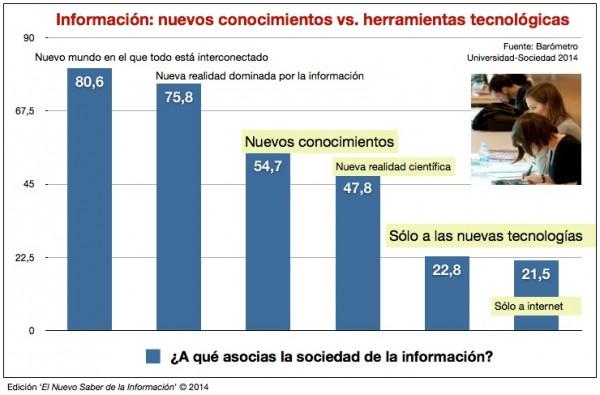 grafico-informacion-conocimiento