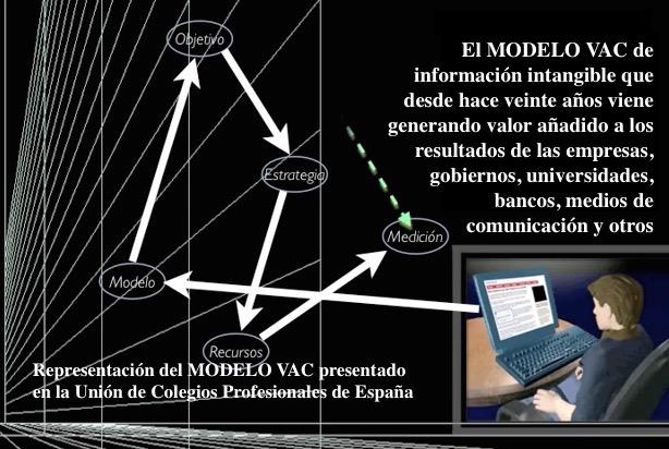 Representación del MODELO VAC